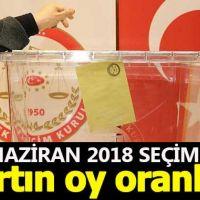 Bartın seçim sonuçları - 24 Haziran 2018 seçimlerinde kim önde - Cumhurbaşkanı adayları ve partilerin oy oranları