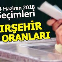 KIRŞEHİR Seçim sonuçları - 2018 | Cumhurbaşkanı ve Parti oy oranları | Kesinleşmiş sonuçlar