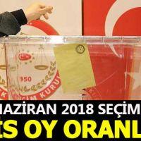 Kilis seçim sonuçları - 24 Haziran 2018 seçimlerinde kim önde - Cumhurbaşkanı adayları ve partilerin oy oranları