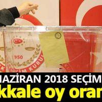 Kırıkkale seçim sonuçları - 24 Haziran 2018 seçimlerinde kim önde - Cumhurbaşkanı adayları ve partilerin oy oranları