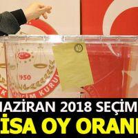 Manisa seçim sonuçları - 24 Haziran 2018 seçimlerinde kim önde - Cumhurbaşkanı adayları ve partilerin oy oranları