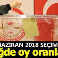 Niğde seçim sonuçları - 24 Haziran 2018 seçimlerinde kim önde - Cumhurbaşkanı adayları ve partilerin oy oranları