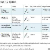Pandemide öne çıkan aşı markaları!