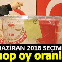 Sinop seçim sonuçları - 24 Haziran 2018 seçimlerinde kim önde - Cumhurbaşkanı adayları ve partilerin oy oranları
