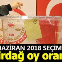 Tekirdağ seçim sonuçları - 24 Haziran 2018 seçimlerinde kim önde - Cumhurbaşkanı adayları ve partilerin oy oranları