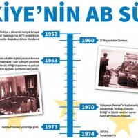 Türkiye'nin Avrupa Birliği (AB) süreci (Kronolojik)