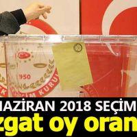 Yozgat seçim sonuçları - 24 Haziran 2018 seçimlerinde kim önde - Cumhurbaşkanı adayları ve partilerin oy oranları