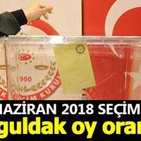 Zonguldak seçim sonuçları - 24 Haziran 2018 seçimlerinde kim önde - Cumhurbaşkanı adayları ve partilerin oy oranları