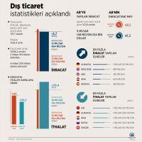 Dış ticaret istatistikleri (2)