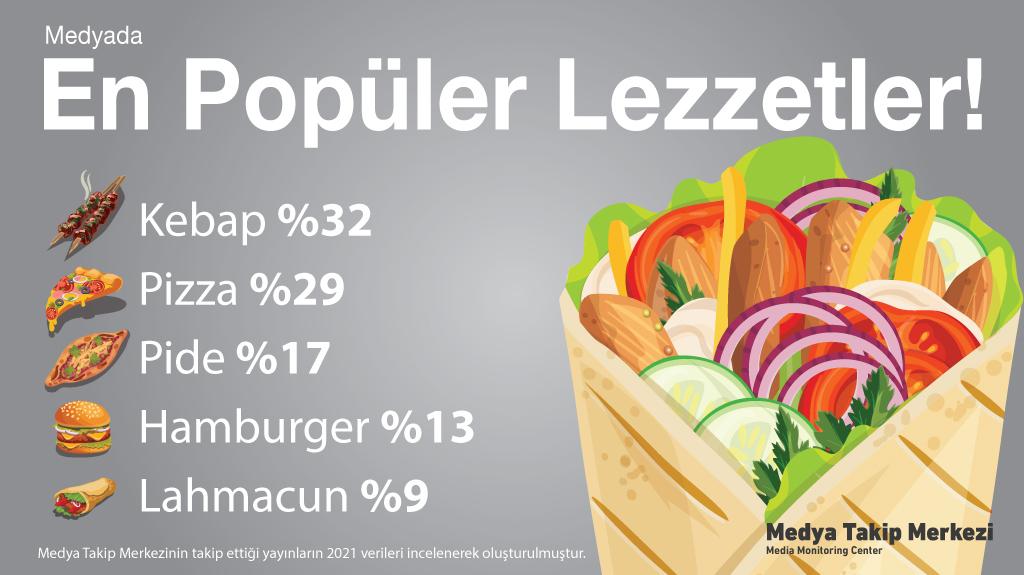 MTM Araştırması: Hamburger mi kebap mı?