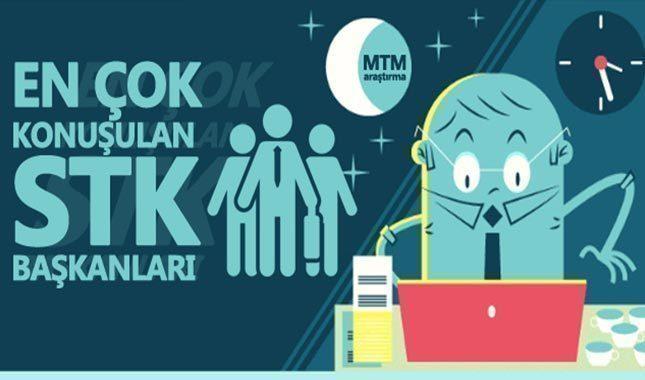 Medyadanın en çok konuştuğu STK başkanı Rıfat Hisarcıklıoğlu oldu