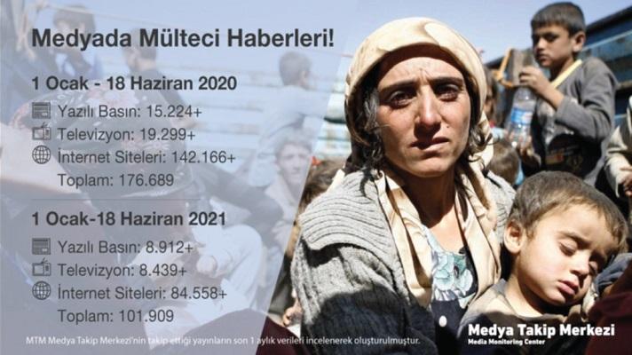 Mülteci haberlerinde %73 düşüş yaşandı!