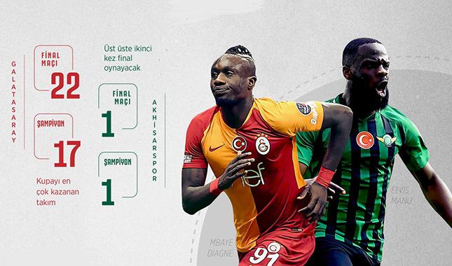 Türkiye Kupası'nda final heyecanı