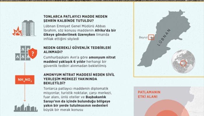 GRAFİKLİ - Beyrut Limanı'ndaki patlama Lübnan'ın kalbine ağır hasar verdi